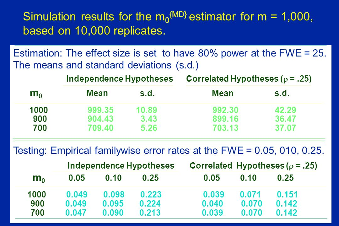 Simulation results for the m 0 {MD} estimator for m = 1,000, based on 10,000 replicates.