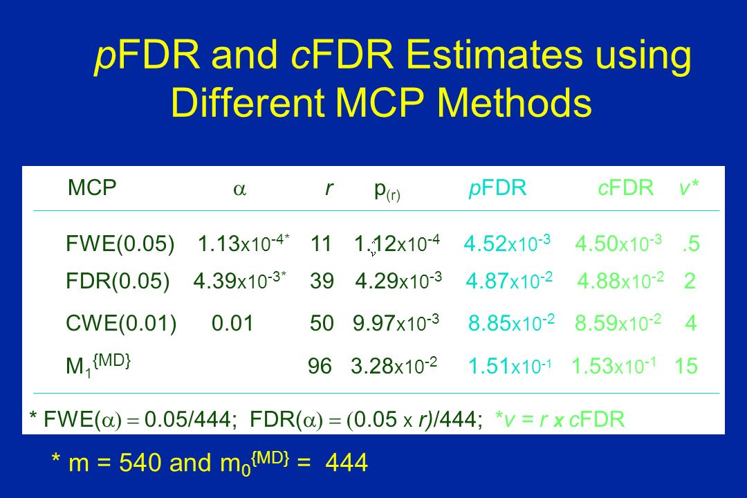 pFDR and cFDR Estimates using Different MCP Methods MCP r p (r) pFDR cFDR v* FWE(0.05) 1.13 x10 -4* 11 1.12 x10 -4 4.52 x10 -3 4.50 x10 -3.5 FDR(0.05) 4.39 x10 -3* 39 4.29 x10 -3 4.87 x10 -2 4.88 x10 -2 2 CWE(0.01) 0.01 50 9.97 x10 -3 8.85 x10 -2 8.59 x10 -2 4 M 1 {MD} 96 3.28 x10 -2 1.51 x10 -1 1.53 x10 -1 15 * FWE( 0.05/444; FDR( 0.05 x r)/444; *v = r x cFDR * m = 540 and m 0 {MD} = 444