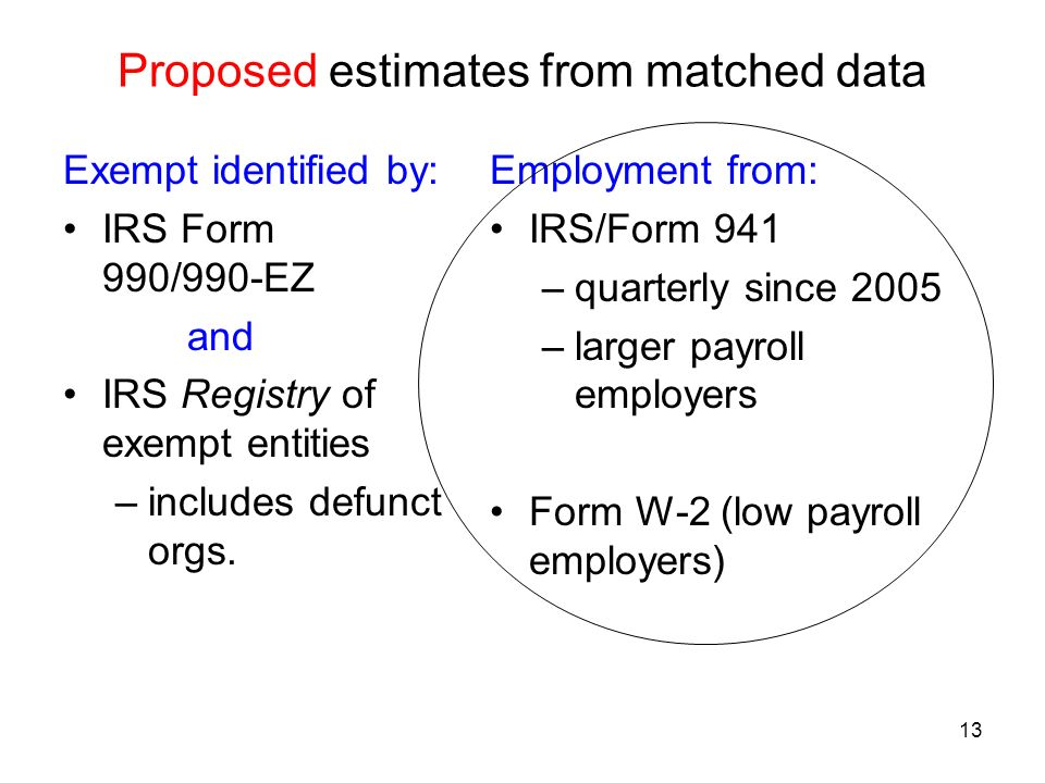 13 Proposed estimates from matched data Exempt identified by: IRS Form 990/990-EZ and IRS Registry of exempt entities –includes defunct orgs.