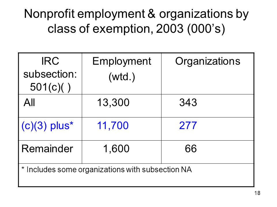 18 Nonprofit employment & organizations by class of exemption, 2003 (000s) IRC subsection: 501(c)( ) Employment (wtd.) Organizations All 13, (c)(3) plus* 11, Remainder 1, * Includes some organizations with subsection NA