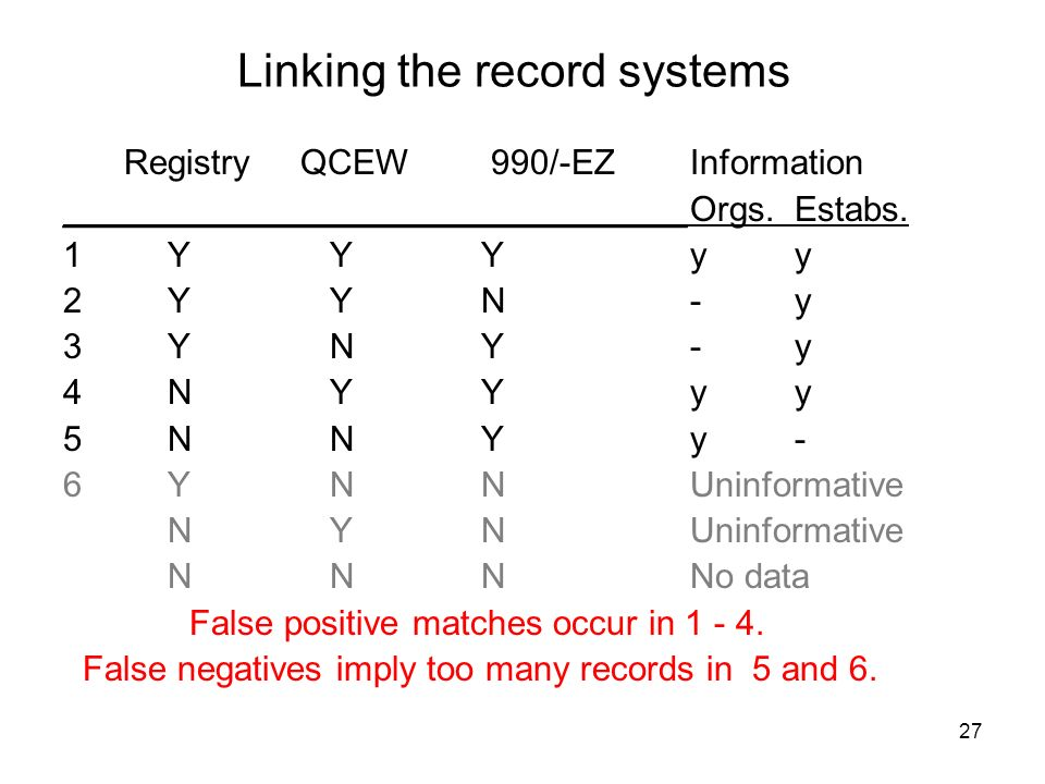 27 Linking the record systems Registry QCEW 990/-EZInformation ________________________________Orgs.Estabs.