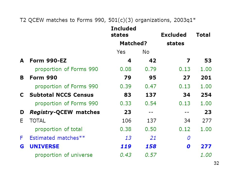 32 T2 QCEW matches to Forms 990, 501(c)(3) organizations, 2003q1* Included statesExcludedTotal Matched states YesNo AForm 990-EZ proportion of Forms BForm proportion of Forms CSubtotal NCCS Census proportion of Forms DRegistry-QCEW matches ETOTAL proportion of total FEstimated matches**13210 GUNIVERSE proportion of universe