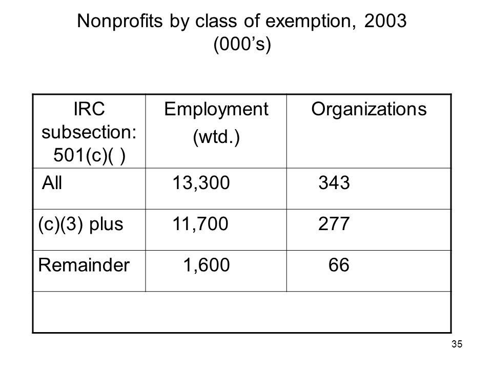 35 Nonprofits by class of exemption, 2003 (000s) IRC subsection: 501(c)( ) Employment (wtd.) Organizations All 13, (c)(3) plus 11, Remainder 1,600 66