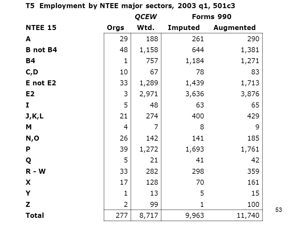 53 T5 Employment by NTEE major sectors, 2003 q1, 501c3 QCEWForms 990 NTEE 15OrgsWtd.ImputedAugmented A B not B4481, ,381 B417571,1841,271 C,D E not E2331,2891,4391,713 E232,9713,6363,876 I J,K,L M4789 N,O P391,2721,6931,761 Q R - W X Y Z Total2778,7179,96311,740