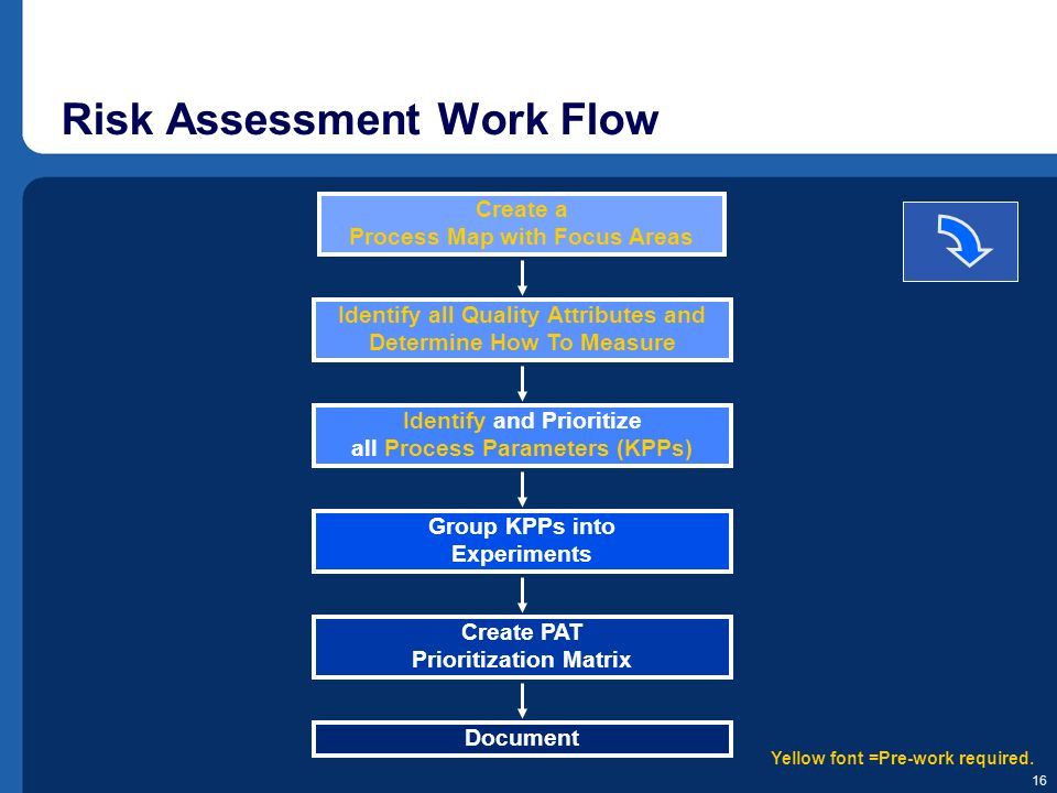 16 Risk Assessment Work Flow Create a Process Map with Focus Areas Identify all Quality Attributes and Determine How To Measure Identify and Prioritiz