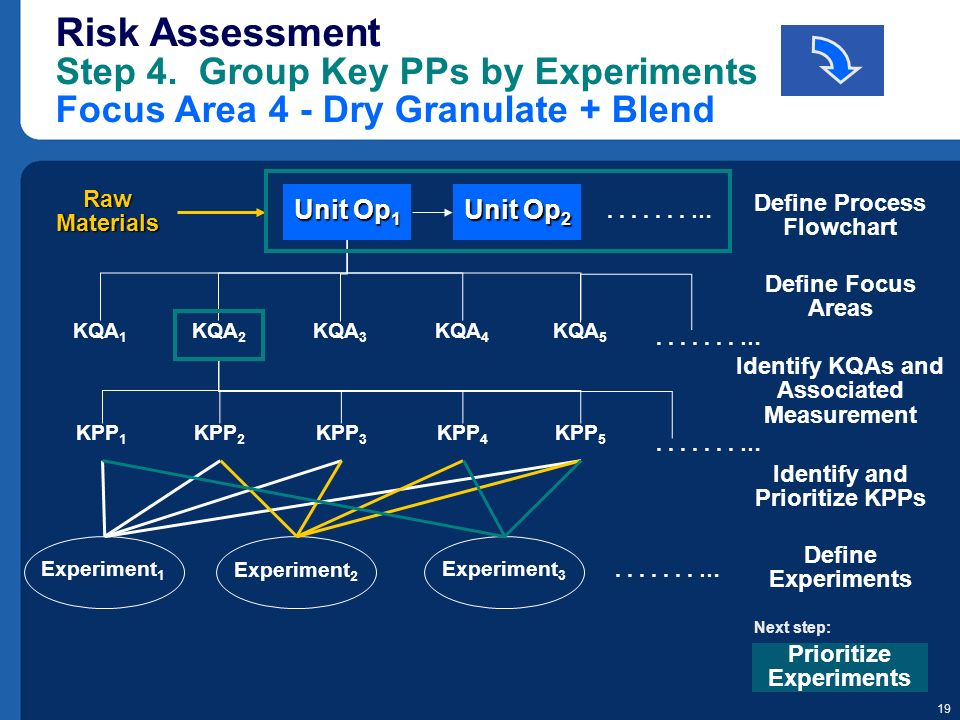 19 KQA 1 KQA 2 KQA 3 KQA 4 KQA 5 Risk Assessment Step 4. Group Key PPs by Experiments Focus Area 4 - Dry Granulate + Blend Raw Materials....... … Defi