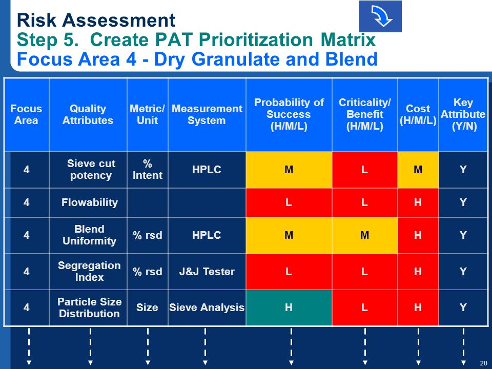 20 Risk Assessment Step 5. Create PAT Prioritization Matrix Focus Area 4 - Dry Granulate and Blend Focus Area Quality Attributes Metric/ Unit Measurem
