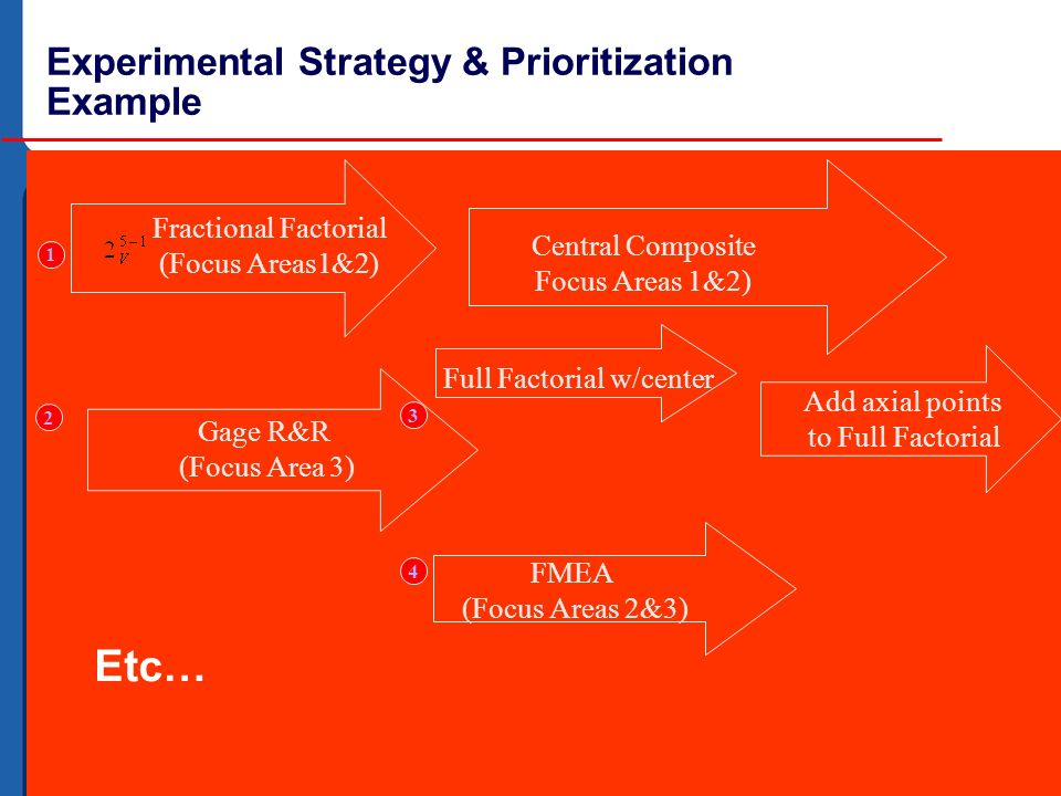 32 Experimental Strategy & Prioritization Example Fractional Factorial (Focus Areas1&2) 1 2 Gage R&R (Focus Area 3) Central Composite Focus Areas 1&2)