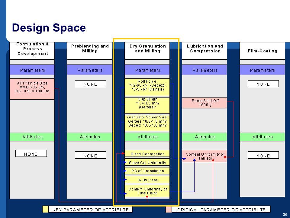 36 Design Space
