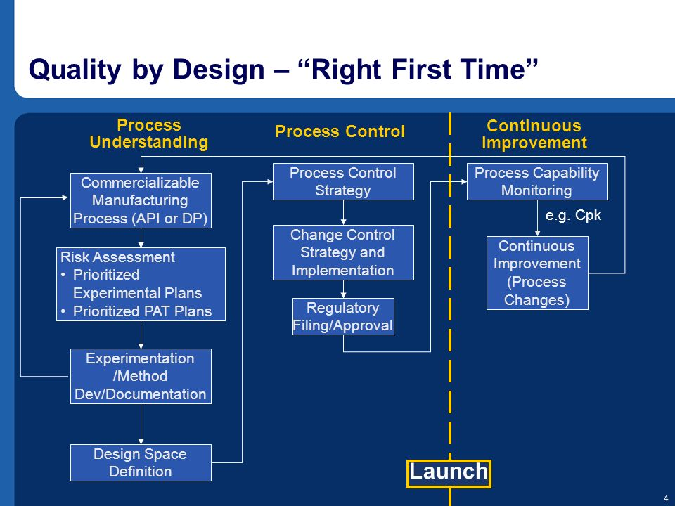 4 Quality by Design – Right First Time Commercializable Manufacturing Process (API or DP) Risk Assessment Prioritized Experimental Plans Prioritized P