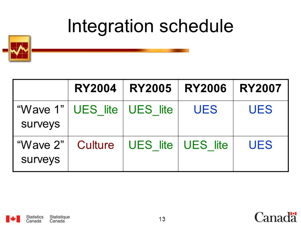 13 Integration schedule RY2004RY2005RY2006RY2007 Wave 1 surveys UES_lite UES Wave 2 surveys CultureUES_lite UES