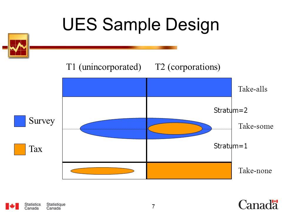 7 UES Sample Design T2 (corporations)T1 (unincorporated) Take-alls Take-some Take-none Survey Tax Stratum=2 Stratum=1
