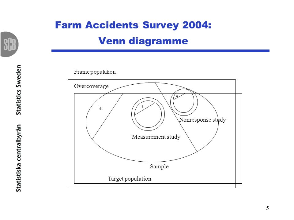 5 Farm Accidents Survey 2004: Venn diagramme Frame population * Target population * Sample Measurement study * Nonresponse study Overcoverage