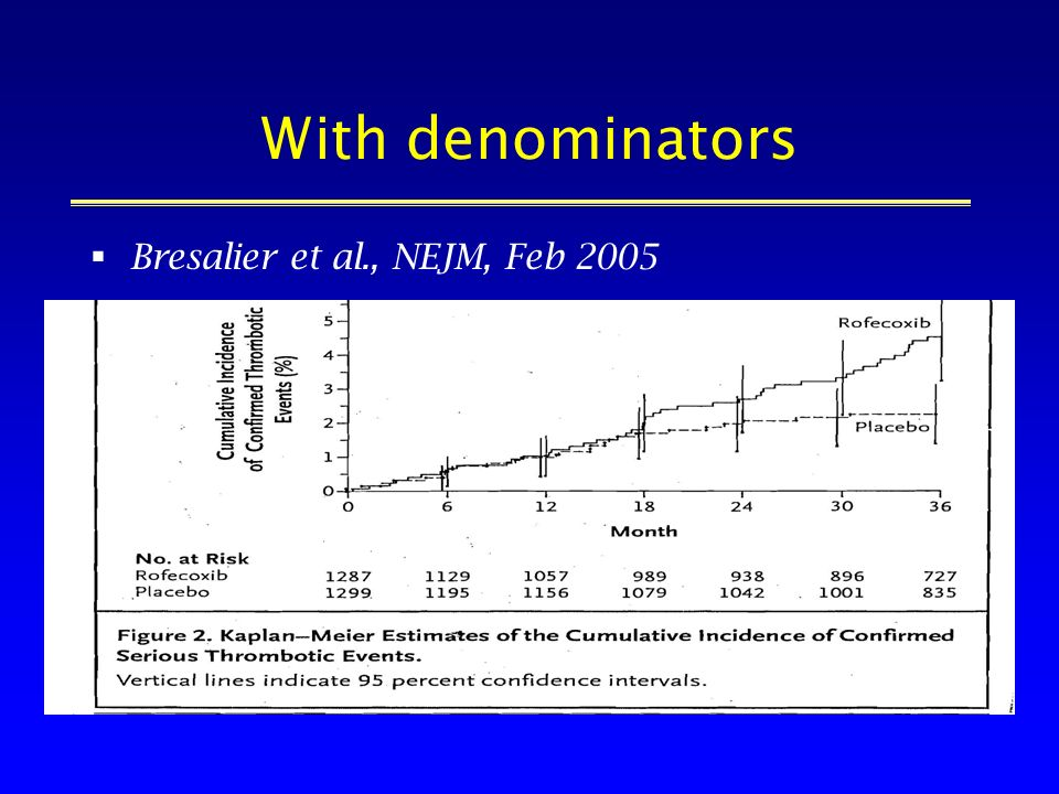 With denominators Bresalier et al., NEJM, Feb 2005