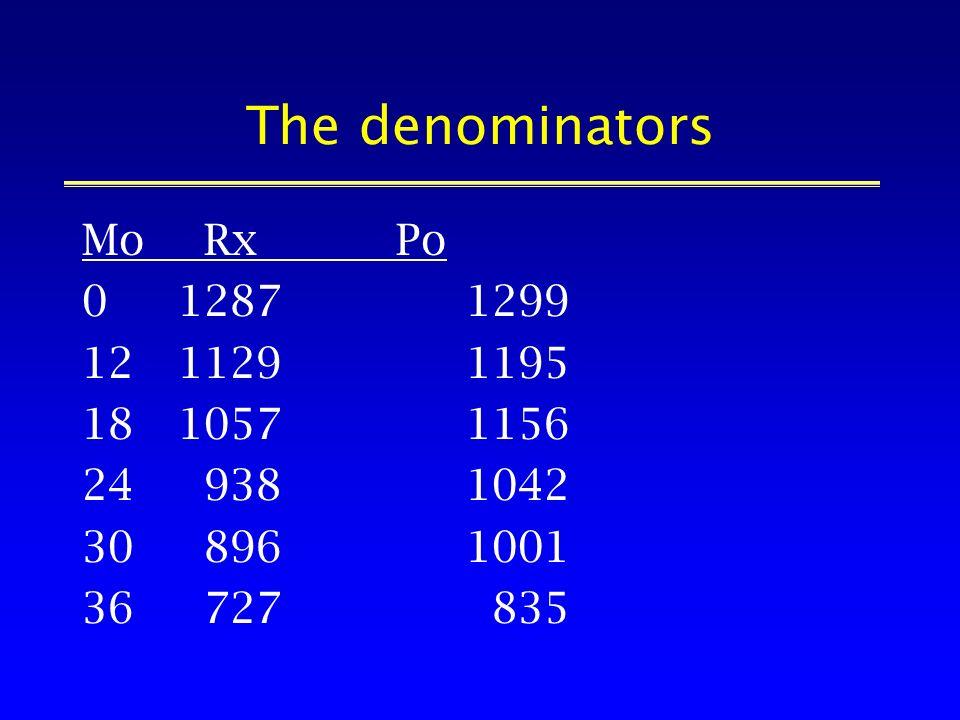The denominators Mo Rx Po 012871299 1211291195 1810571156 24 9381042 30 8961001 36 727 835
