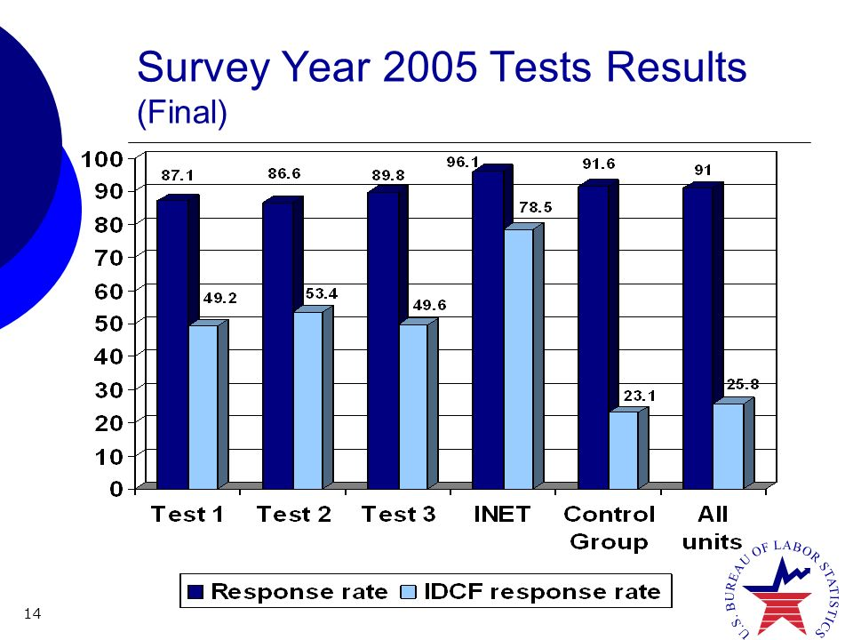 14 Survey Year 2005 Tests Results (Final)
