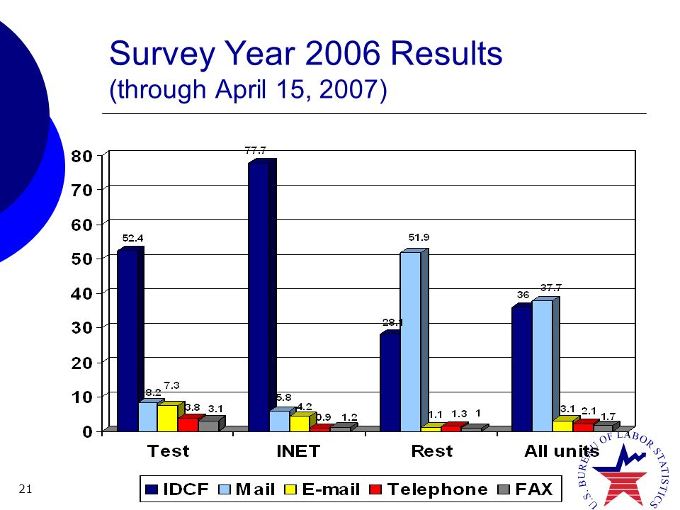 21 Survey Year 2006 Results (through April 15, 2007)