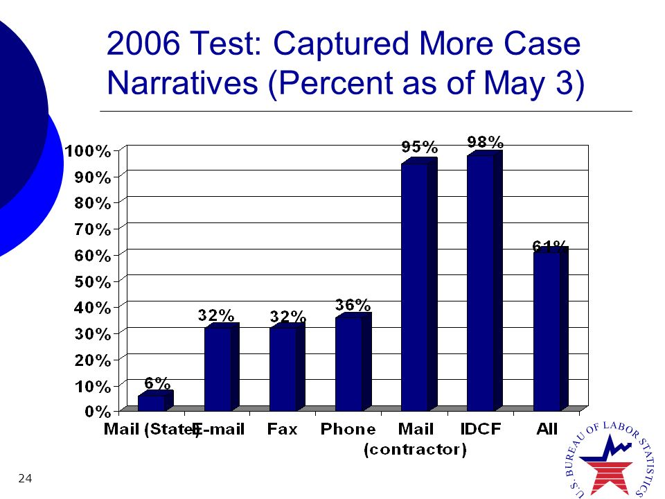 24 2006 Test: Captured More Case Narratives (Percent as of May 3)
