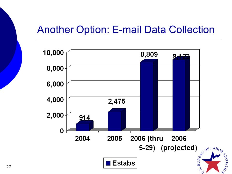27 Another Option: E-mail Data Collection