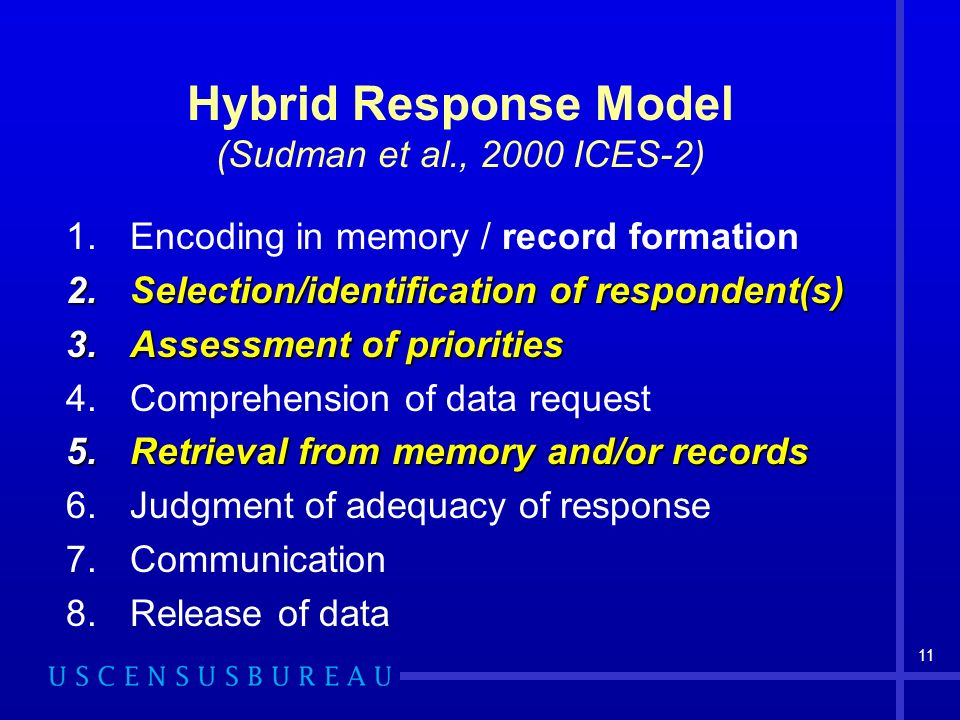 11 Hybrid Response Model (Sudman et al., 2000 ICES-2) 1.Encoding in memory / record formation 2.Selection/identification of respondent(s) 3.Assessment of priorities 4.Comprehension of data request 5.Retrieval from memory and/or records 6.Judgment of adequacy of response 7.Communication 8.Release of data