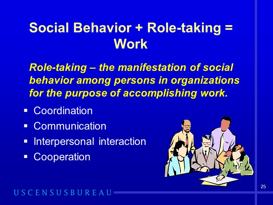 25 Social Behavior + Role-taking = Work Role-taking – the manifestation of social behavior among persons in organizations for the purpose of accomplishing work.