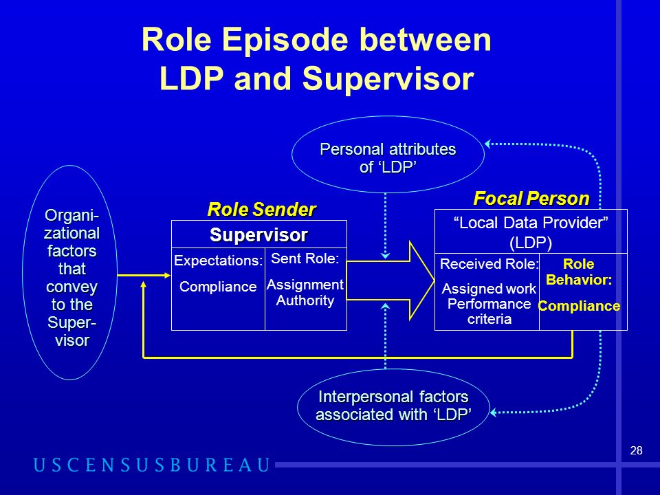 28 Role Episode between LDP and Supervisor Focal Person Received Role: Assigned work Performance criteria Role Behavior: Compliance Role Sender Expectations: Compliance Sent Role: Assignment Authority Supervisor Local Data Provider (LDP) Organi-zationalfactorsthatconvey to the Super-visor Interpersonal factors associated with LDP Personal attributes of LDP