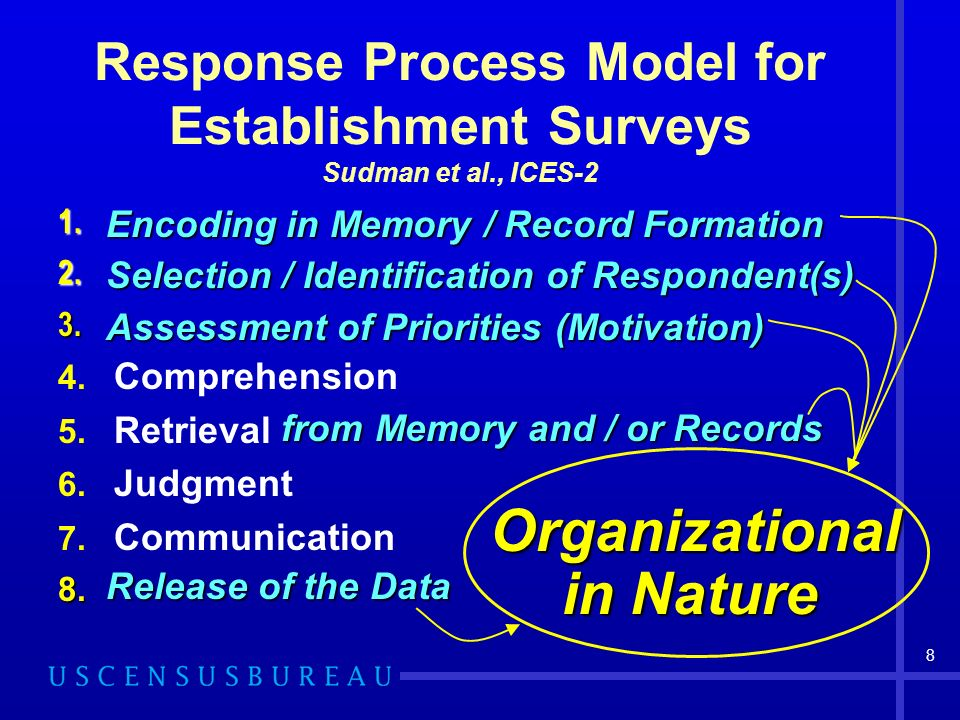 8 Response Process Model for Establishment Surveys Sudman et al., ICES-2 Encoding in Memory / Record Formation Selection / Identification of Respondent(s) Assessment of Priorities (Motivation) 4.