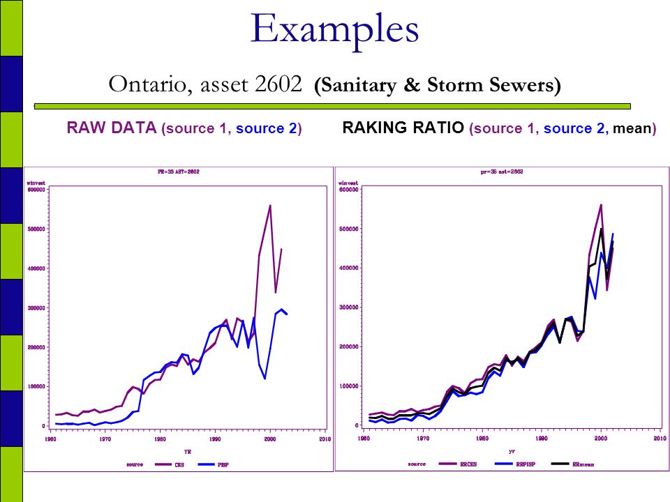 21 Examples Ontario, asset 2602 (Sanitary & Storm Sewers) RAW DATA (source 1, source 2) RAKING RATIO (source 1, source 2, mean)
