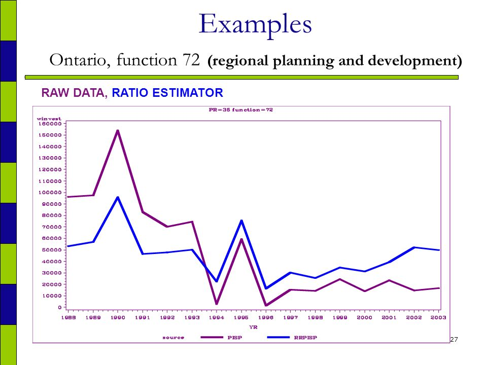 27 Examples Ontario, function 72 (regional planning and development) RAW DATA, RATIO ESTIMATOR