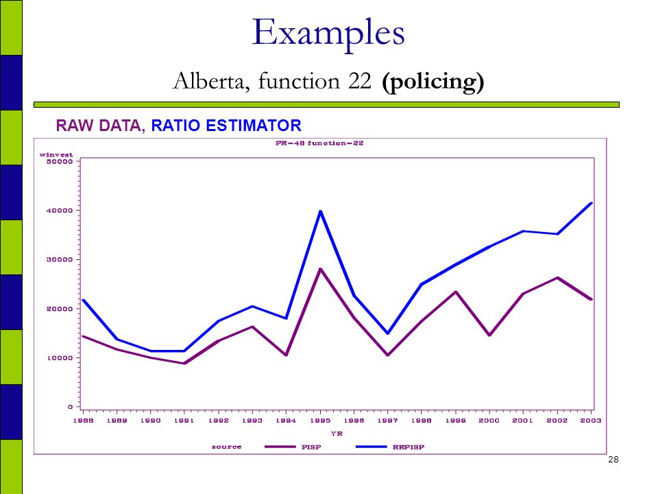 28 Examples Alberta, function 22 (policing) RAW DATA, RATIO ESTIMATOR