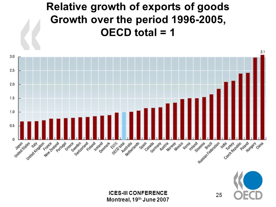 ICES-III CONFERENCE Montreal, 19 th June 2007 25 Relative growth of exports of goods Growth over the period 1996-2005, OECD total = 1