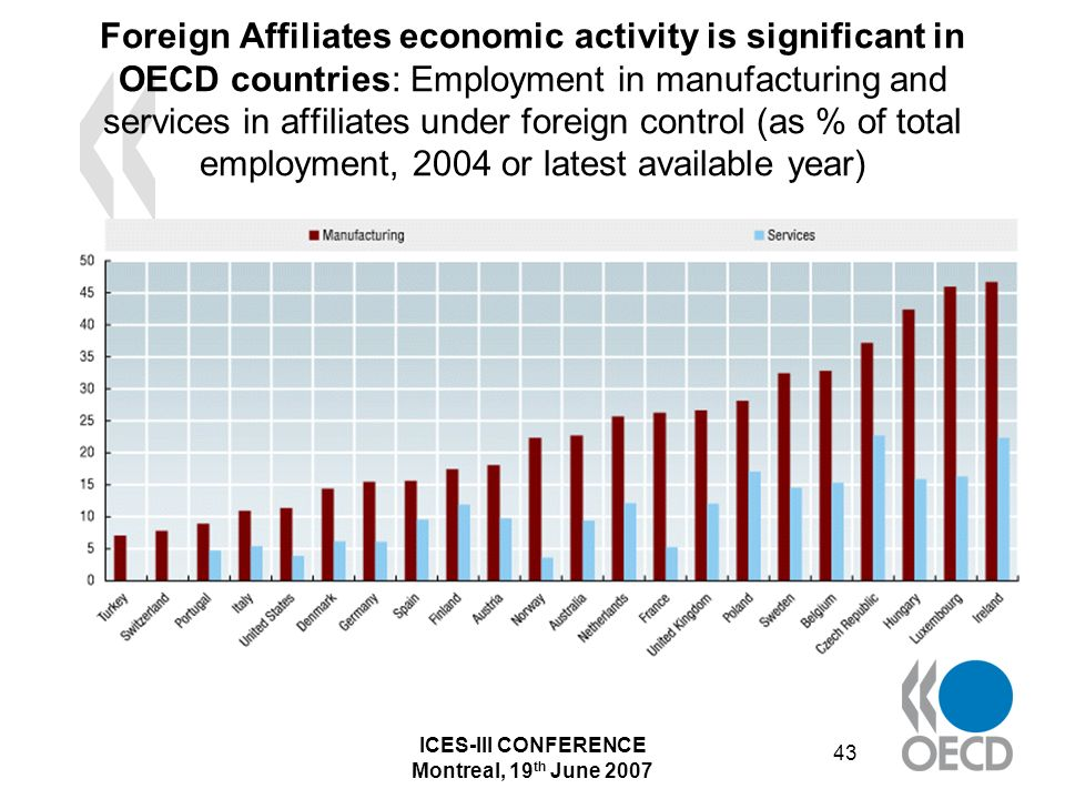 ICES-III CONFERENCE Montreal, 19 th June 2007 43 Foreign Affiliates economic activity is significant in OECD countries: Employment in manufacturing and services in affiliates under foreign control (as % of total employment, 2004 or latest available year)