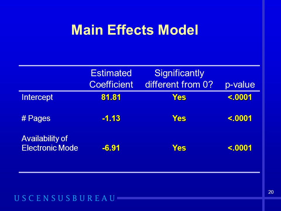 20 Main Effects Model Estimated Coefficient Significantly different from 0 p-value Intercept81.81Yes<.0001 # Pages-1.13Yes<.0001 Availability of Electronic Mode-6.91Yes<.0001