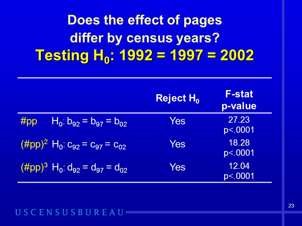23 Testing H 0 : 1992 = 1997 = 2002 Does the effect of pages differ by census years? Testing H 0 : 1992 = 1997 = 2002 Reject H 0 F-stat p-value #pp H