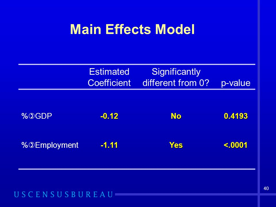 40 Main Effects Model Estimated Coefficient Significantly different from 0 p-value % GDP-0.12No % Employment-1.11Yes<.0001