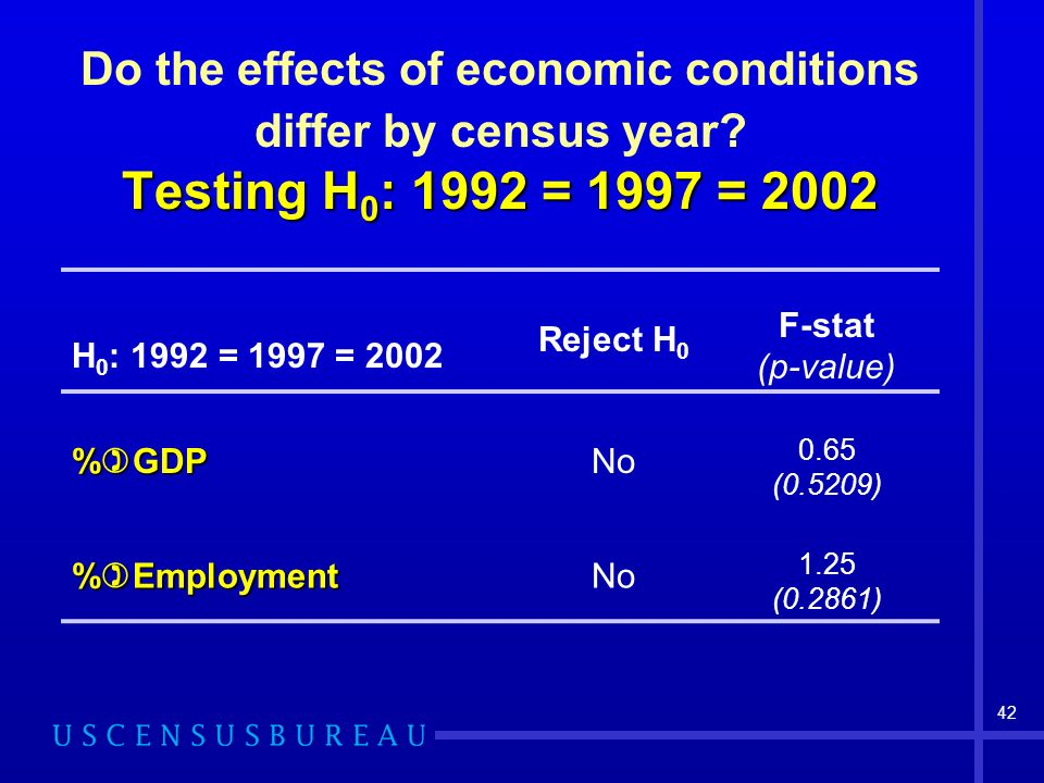 42 Testing H 0 : 1992 = 1997 = 2002 Do the effects of economic conditions differ by census year.