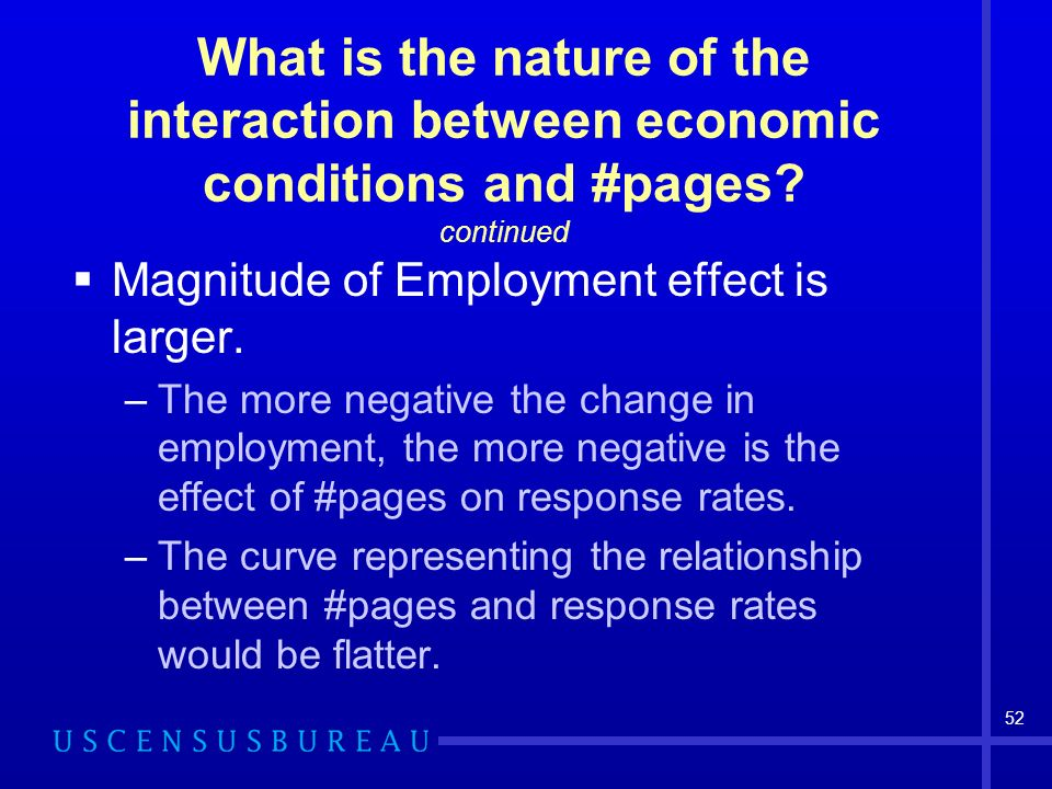 52 What is the nature of the interaction between economic conditions and #pages.