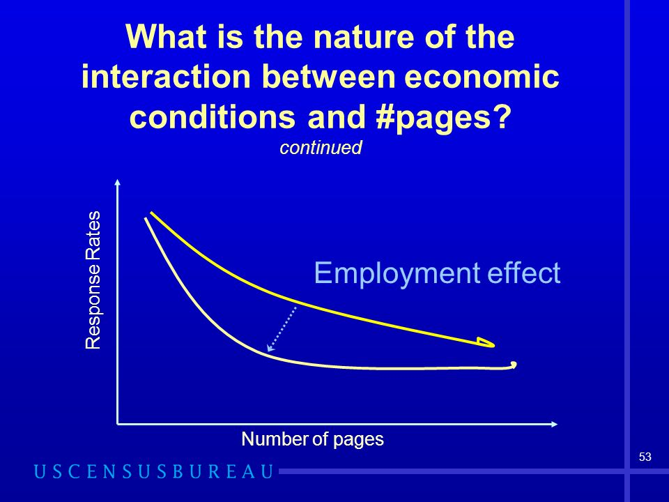 53 What is the nature of the interaction between economic conditions and #pages? continued Employment effect Number of pages Response Rates