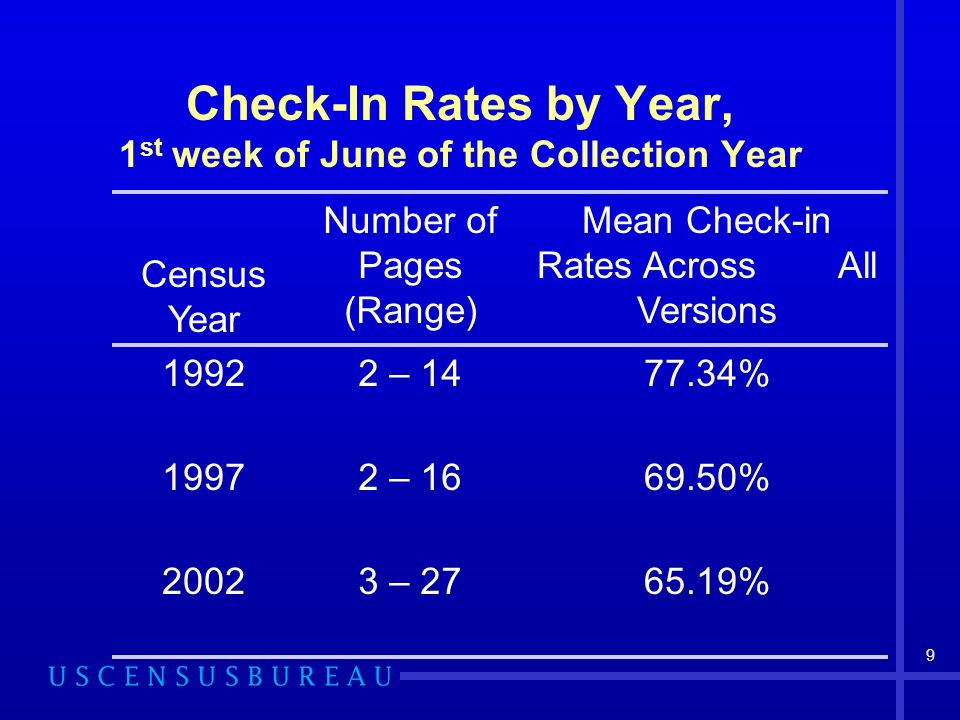 9 Check-In Rates by Year, 1 st week of June of the Collection Year Census Year Number of Pages (Range) Mean Check-in Rates Across All Versions – % – % – %