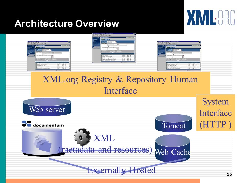 15 Architecture Overview Web Cache Tomcat XML (metadata and resources) Web server XML.org Registry & Repository Human Interface System Interface (HTTP ) Externally Hosted