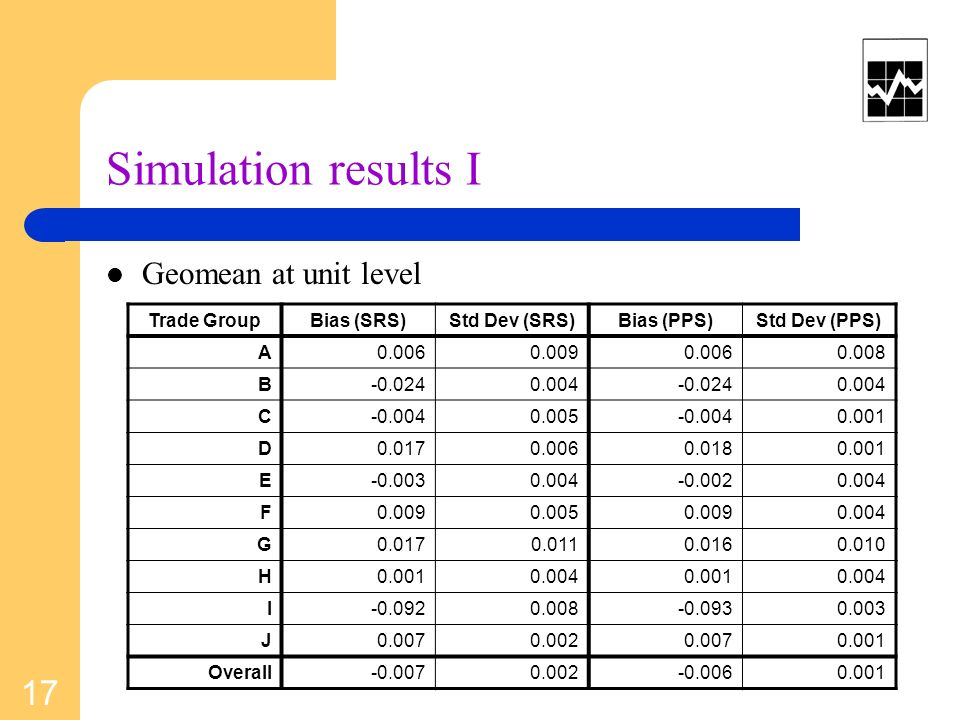 Simulation results I Geomean at unit level Trade GroupBias (SRS)Std Dev (SRS)Bias (PPS)Std Dev (PPS) A B C D E F G H I J Overall