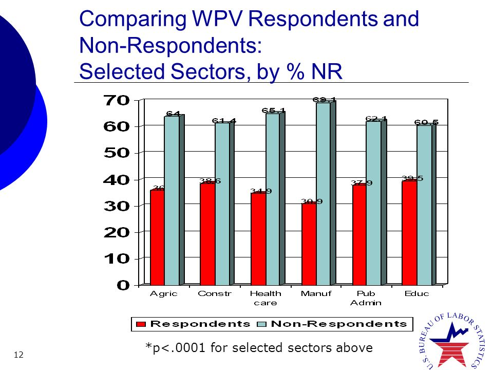 12 Comparing WPV Respondents and Non-Respondents: Selected Sectors, by % NR *p<.0001 for selected sectors above