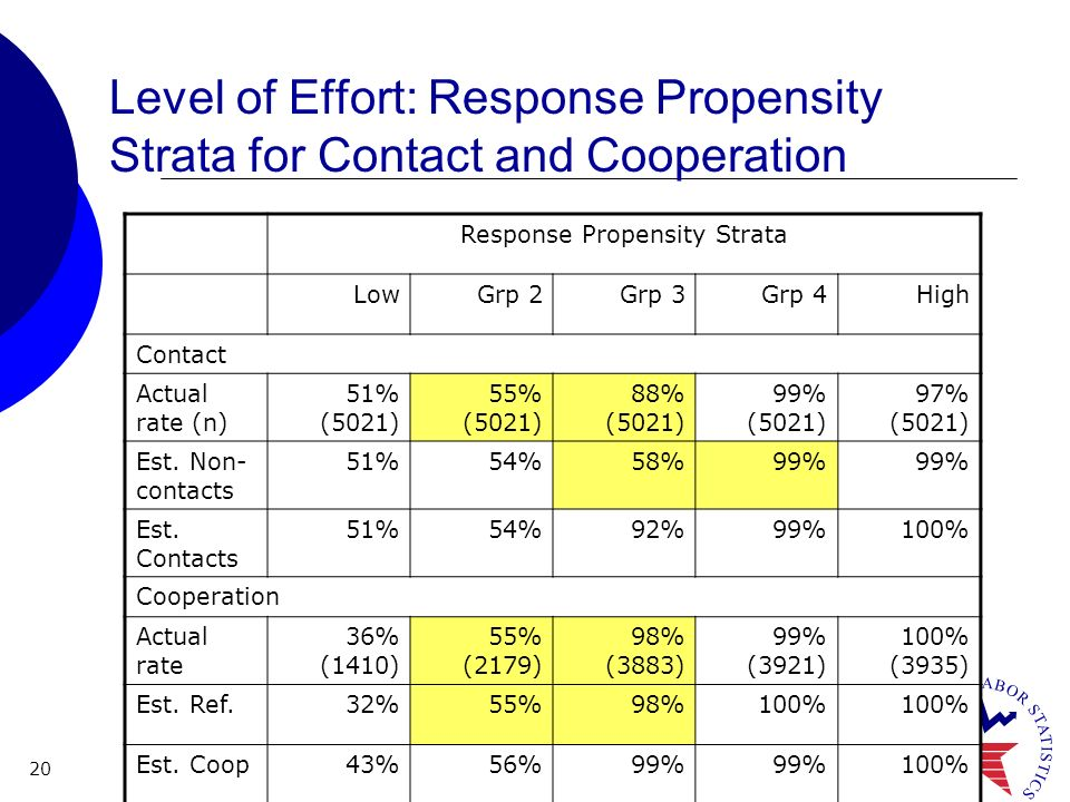 20 Level of Effort: Response Propensity Strata for Contact and Cooperation Response Propensity Strata LowGrp 2Grp 3Grp 4High Contact Actual rate (n) 51% (5021) 55% (5021) 88% (5021) 99% (5021) 97% (5021) Est.