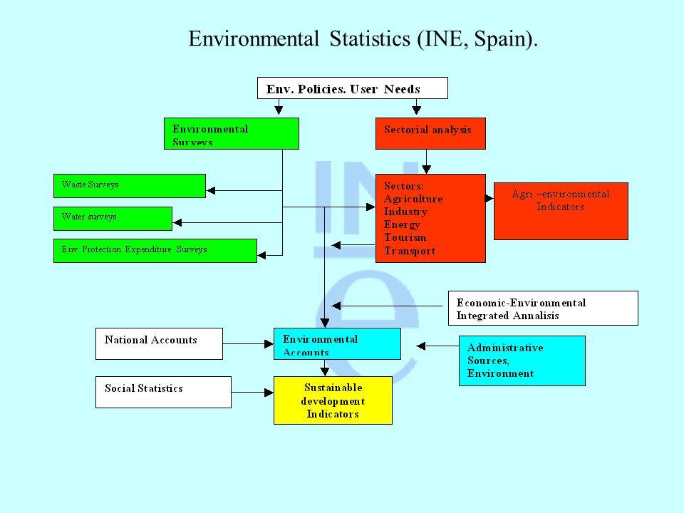 Environmental Statistics (INE, Spain).