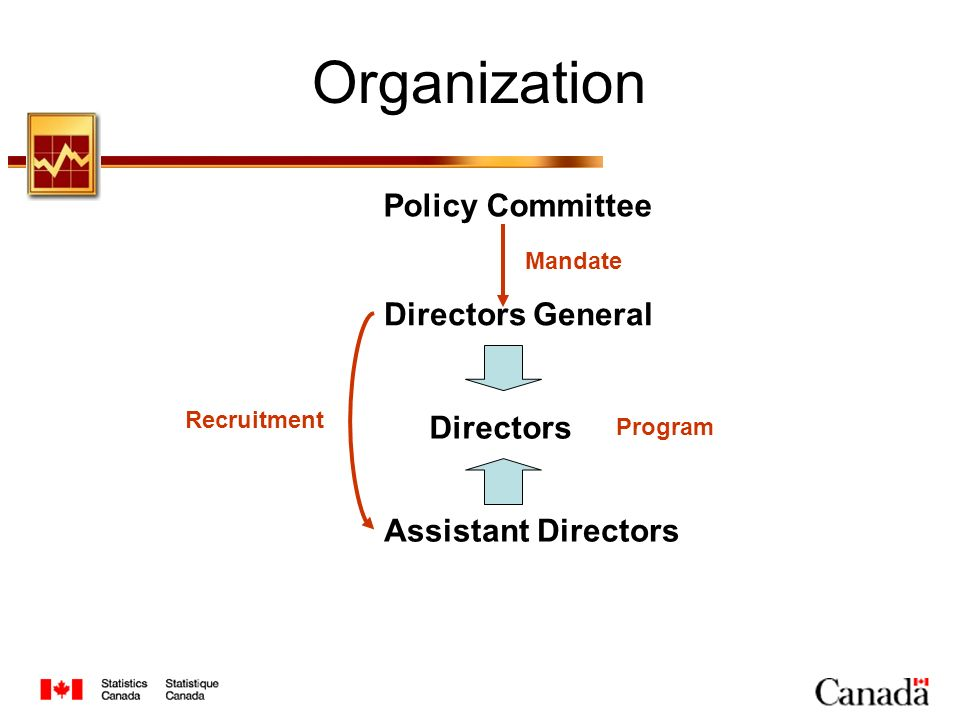 Organization Policy Committee Directors General Assistant Directors Directors Mandate Recruitment Program
