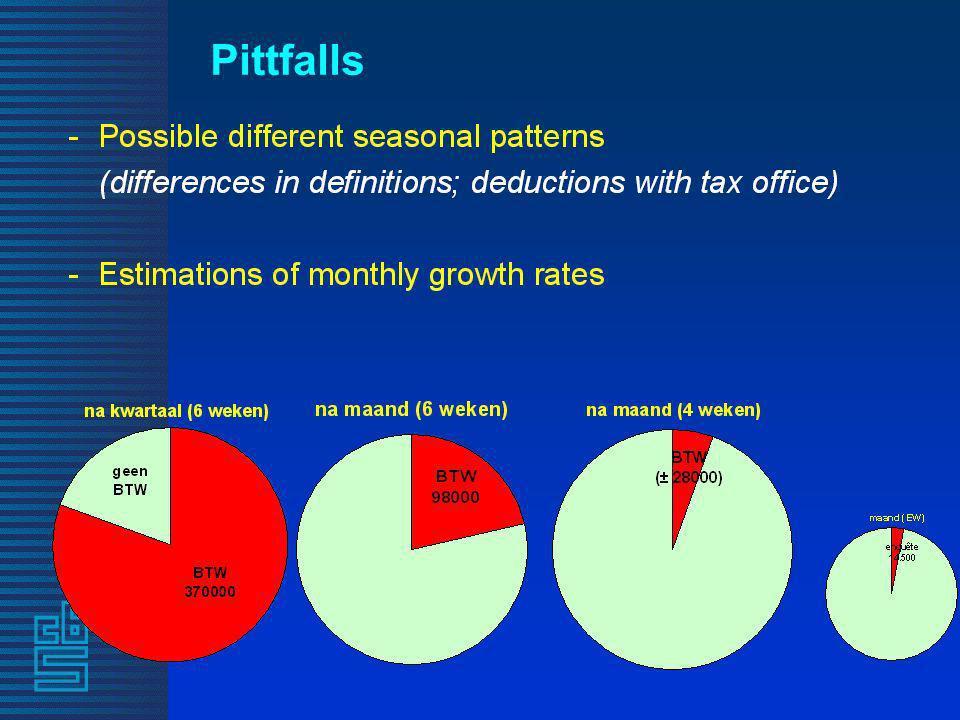 Pittfalls