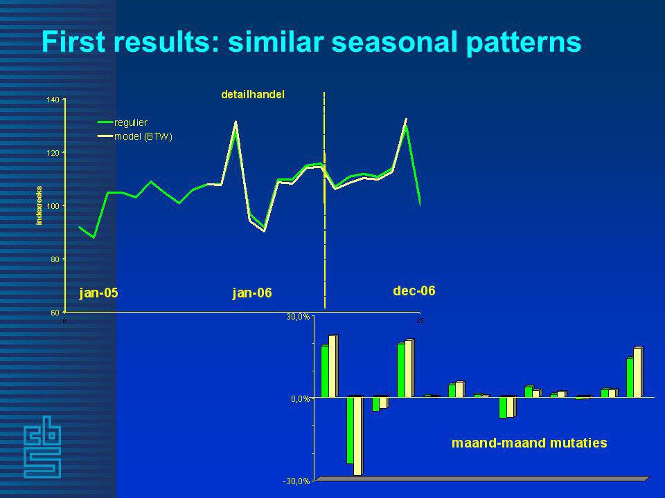 First results: similar seasonal patterns
