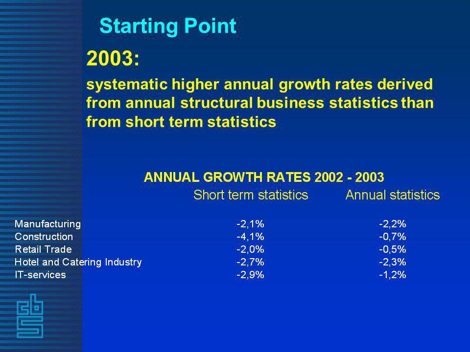 Starting Point 2003: systematic higher annual growth rates derived from annual structural business statistics than from short term statistics