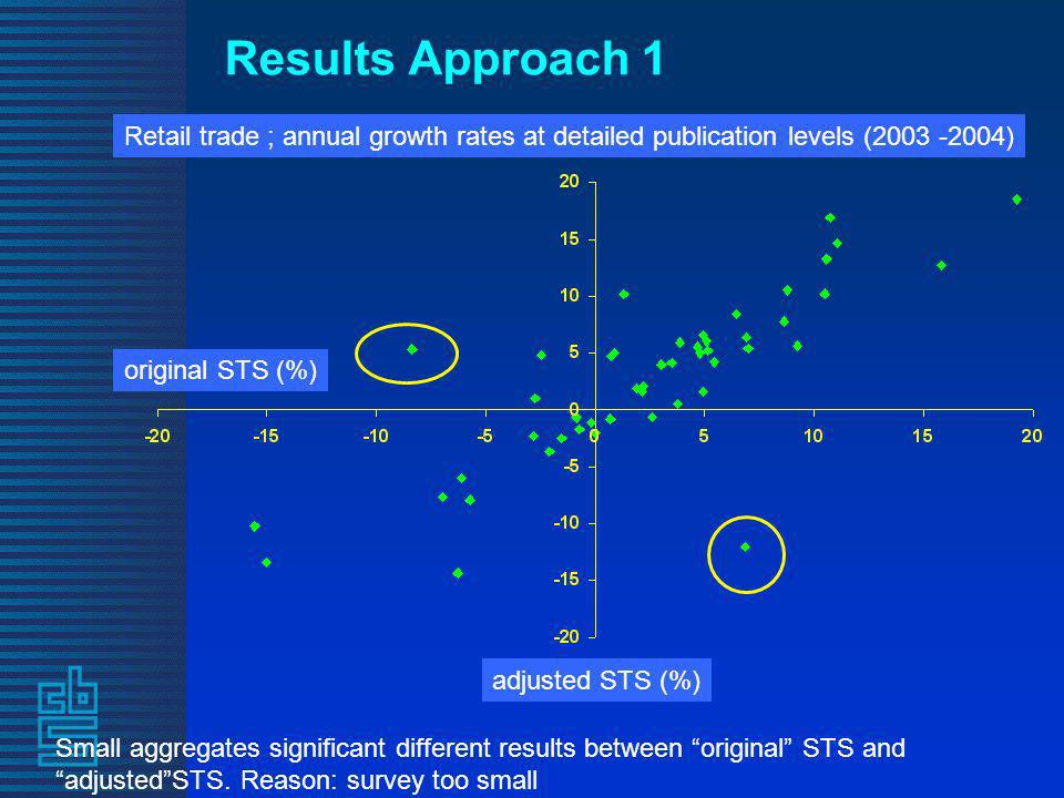 Results Approach 1 Retail trade ; annual growth rates at detailed publication levels (2003 -2004) original STS (%) adjusted STS (%) Small aggregates significant different results between original STS and adjustedSTS.