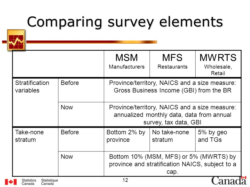 12 Comparing survey elements MSM Manufacturers MFS Restaurants MWRTS Wholesale, Retail Stratification variables BeforeProvince/territory, NAICS and a